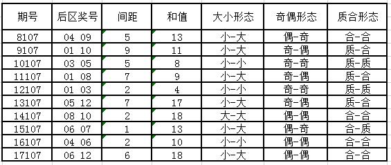 独家-大乐透第18107期历史同期号码走势分析