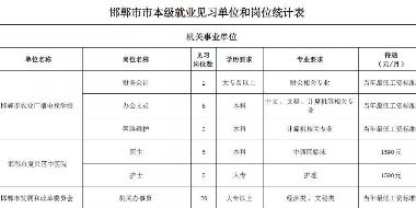 机关、事业单位 邯郸最新招聘速览