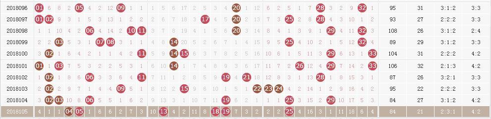 距双色球开奖还有5小时 精选4张图助冲击头奖6+1