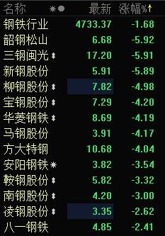 快讯:钢铁板块集体杀跌 韶钢松山三钢闽光跌近6%