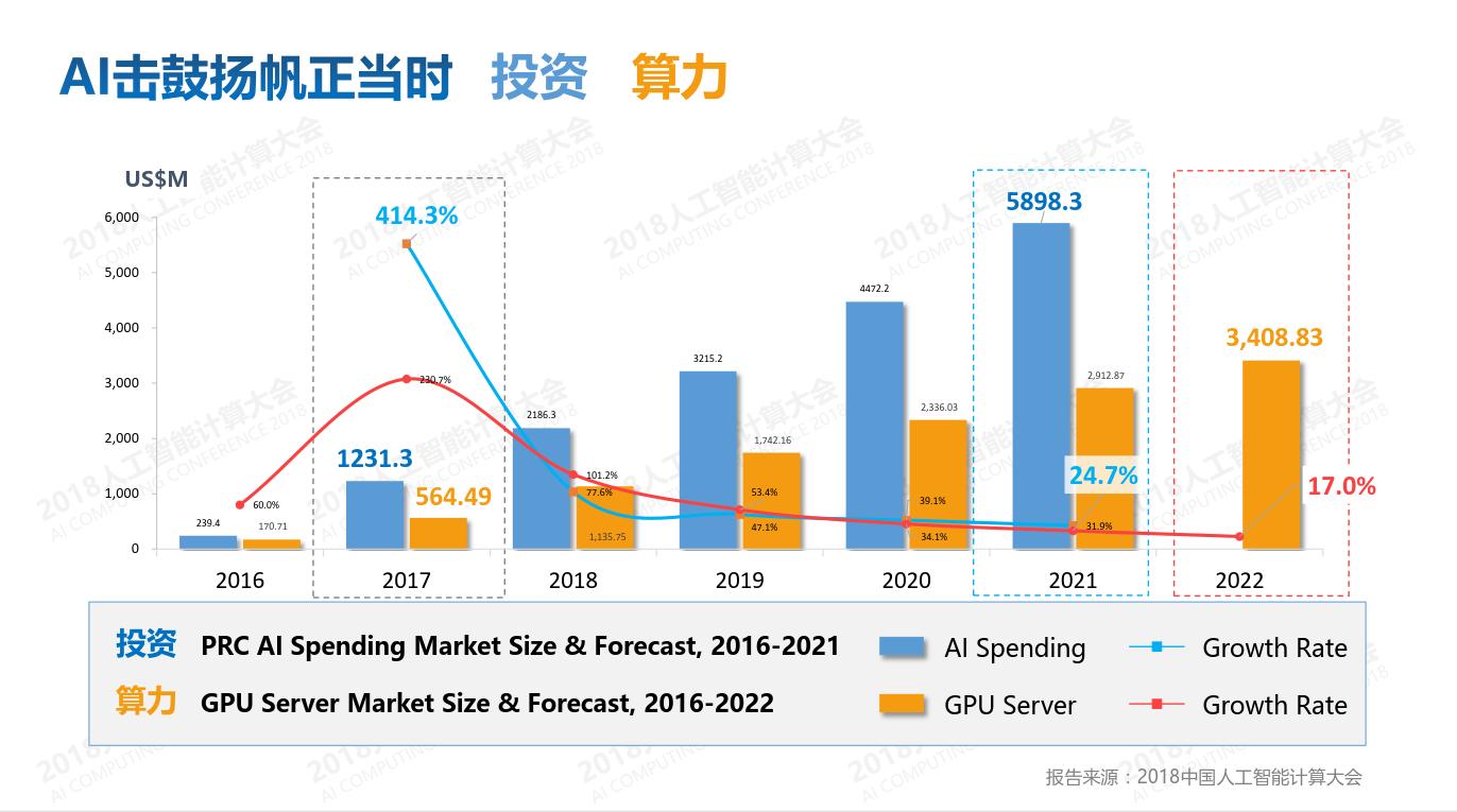 2018中国AI计算力报告发布:杭州算力第一 北京第二