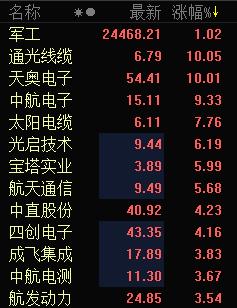 快讯:军工股再度走高 通光线缆天奥电子涨停