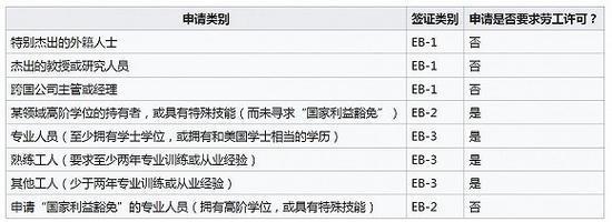 I-140表格覆盖签证类型