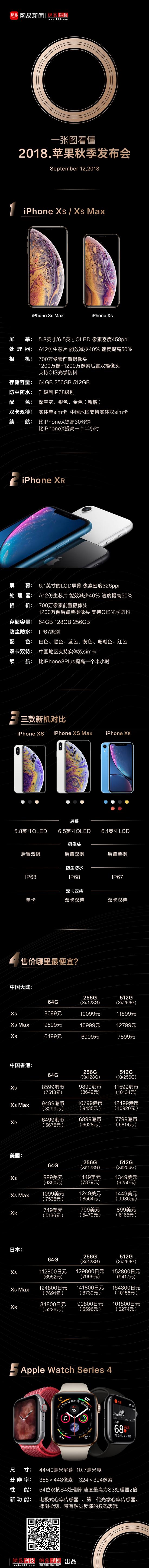 一张图看懂2018年苹果秋季发布会
