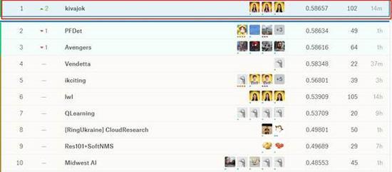 百度视觉团队获谷歌AI目标检测竞赛冠军