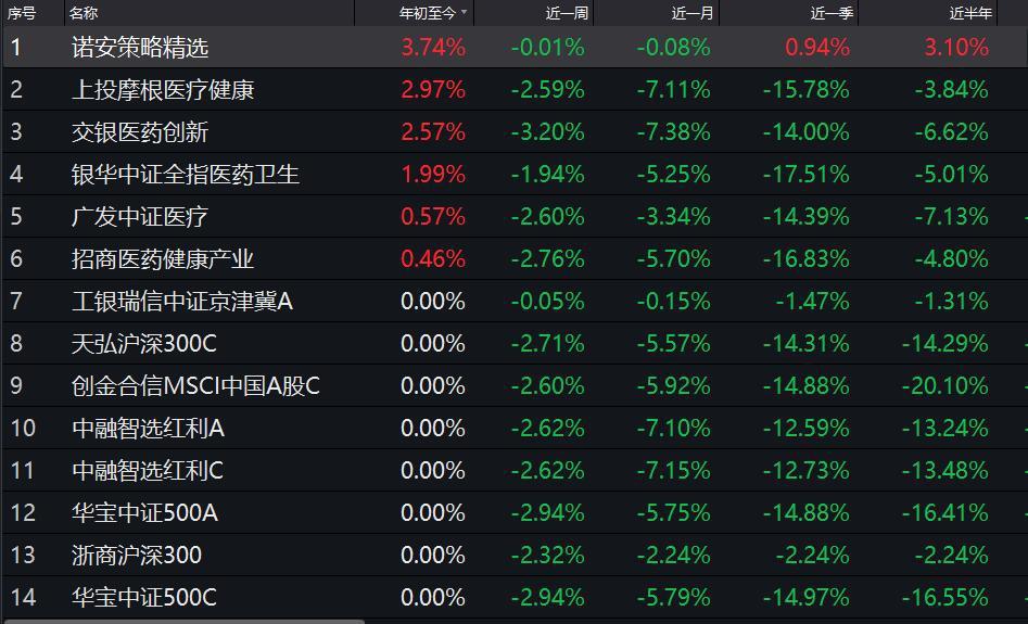 股基排名战成比惨赛 仅6产品赚钱交银中证亏40%