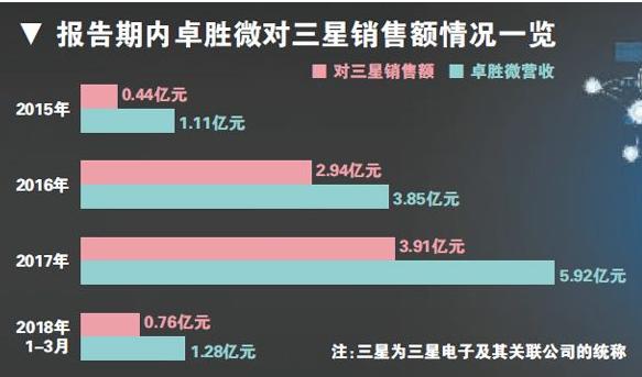 """销售额逐年攀升  卓胜微患三星""""依赖症"""""""