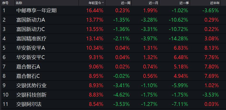 混基排名战:中邮PK富国争第一 银华4只产品跌30%