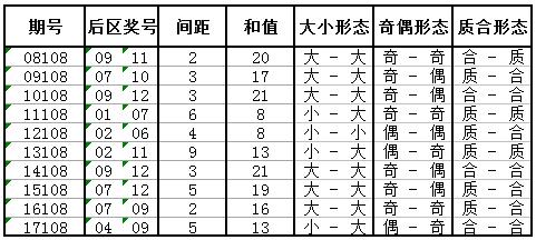 独家-大乐透第18108期历史同期号码走势分析