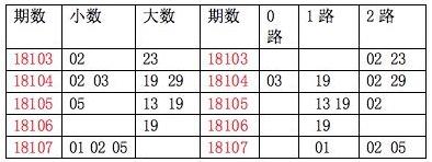 [龙天]双色球18108期质合分析:质胆07 11 17