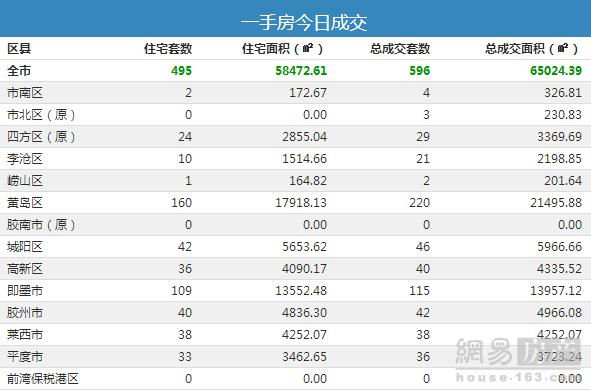 9月14日青岛市新房总成交596套