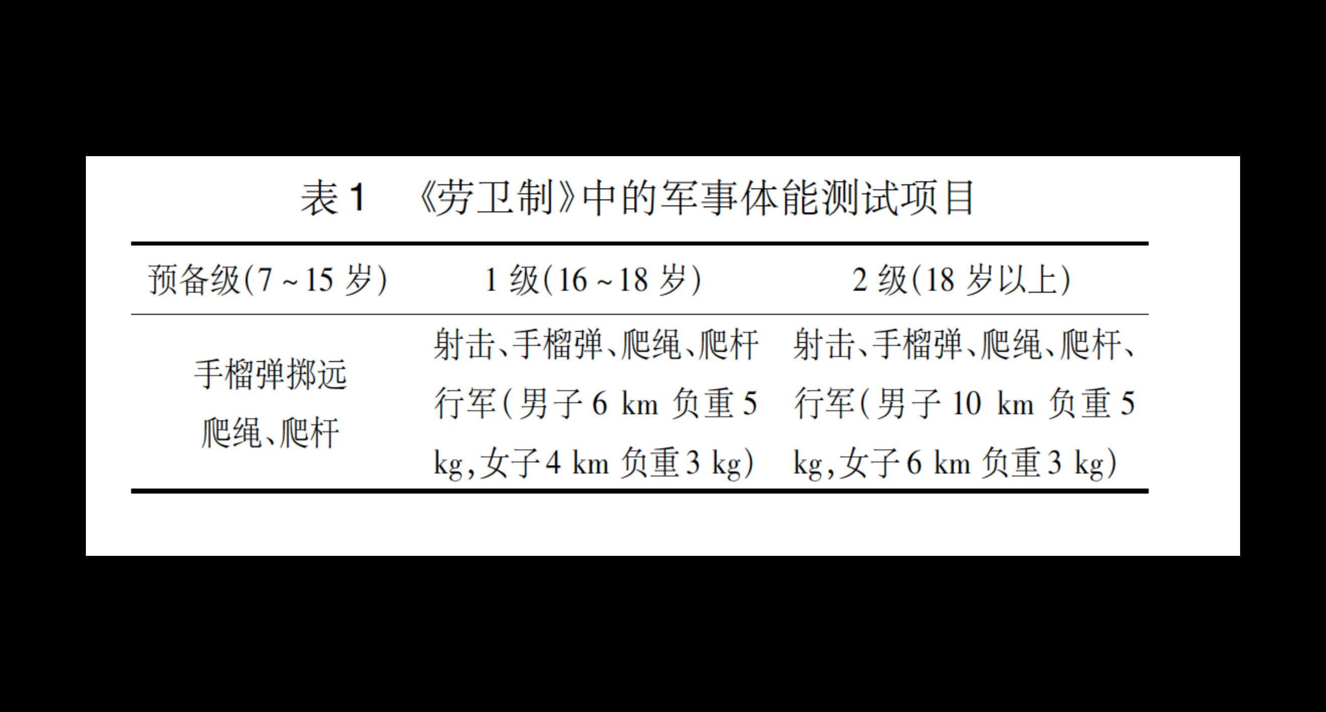 建国初期劳卫制的军事体能测试/于红妍(2014)