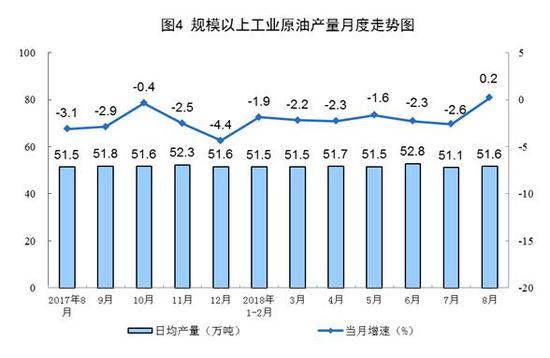 2018年8月份能源生产回升