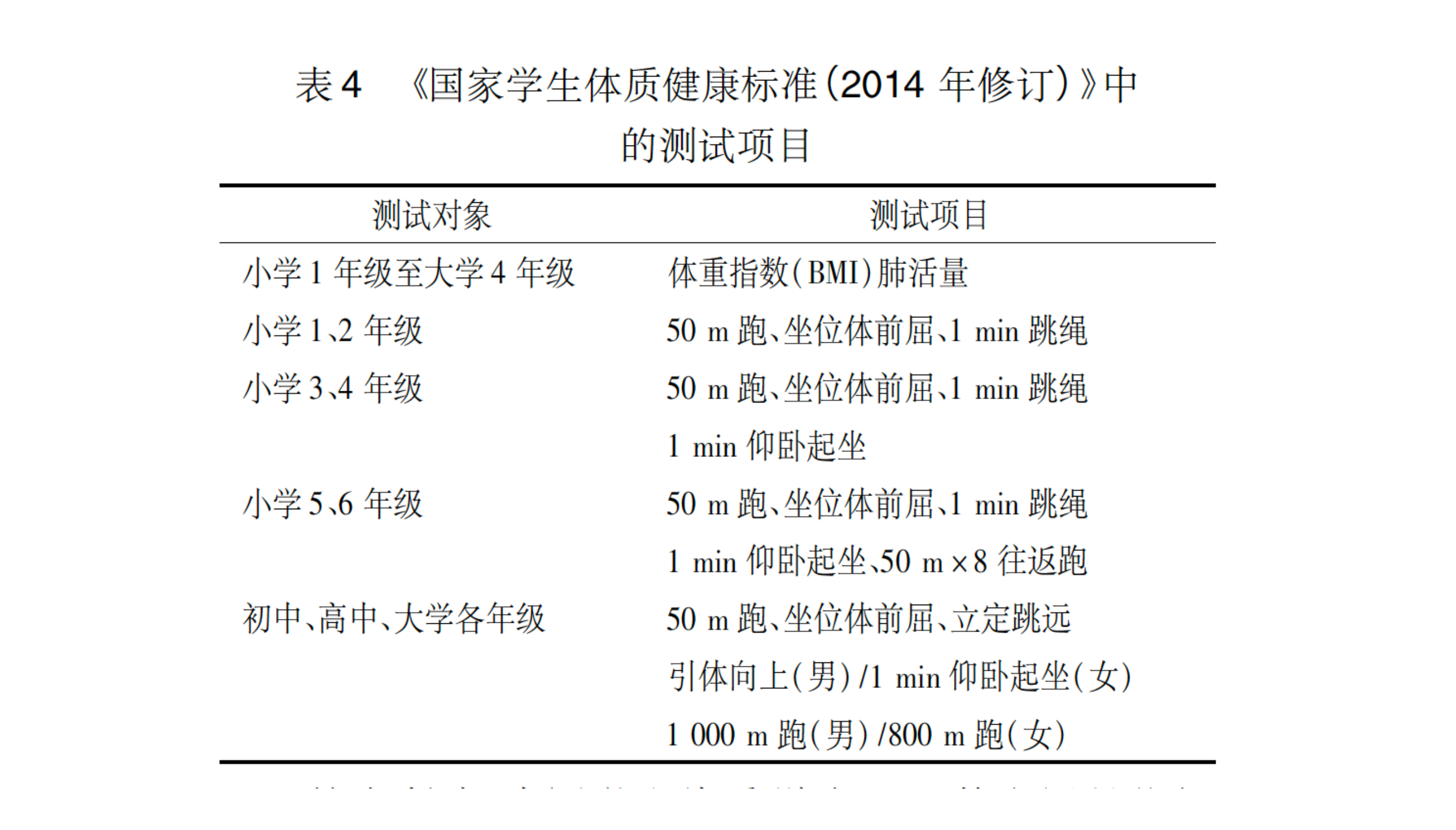 中国学生体质健康标准/于红妍(2014)