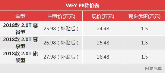 一周降价榜:速派降3.8万/WEY P8降1.5万