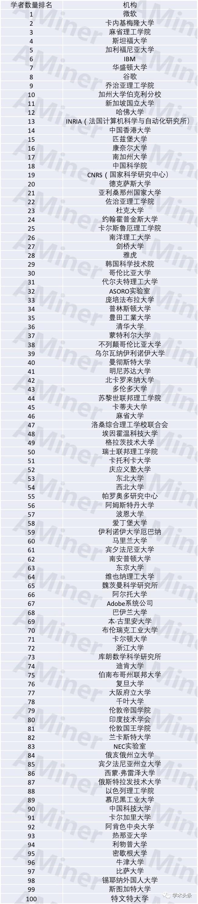 全球最具影响力AI机构排名:中国6所机构入围