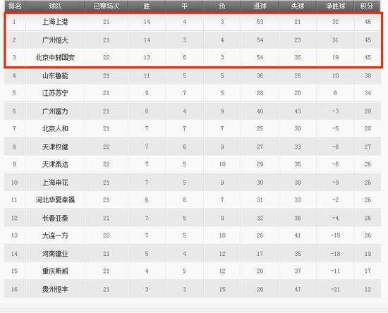 三国演义!恒大上港国安3队仅差1分 未来3战定冠军