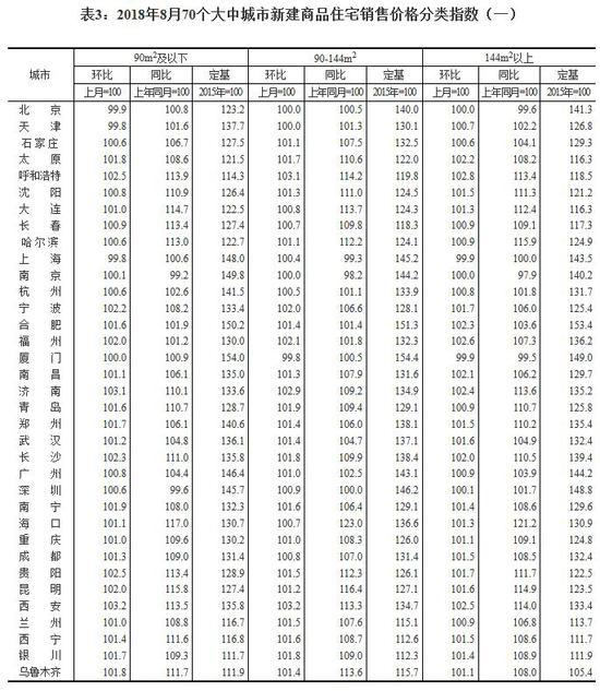 8月70城房价:三线城市商品住宅销售价格有所上涨
