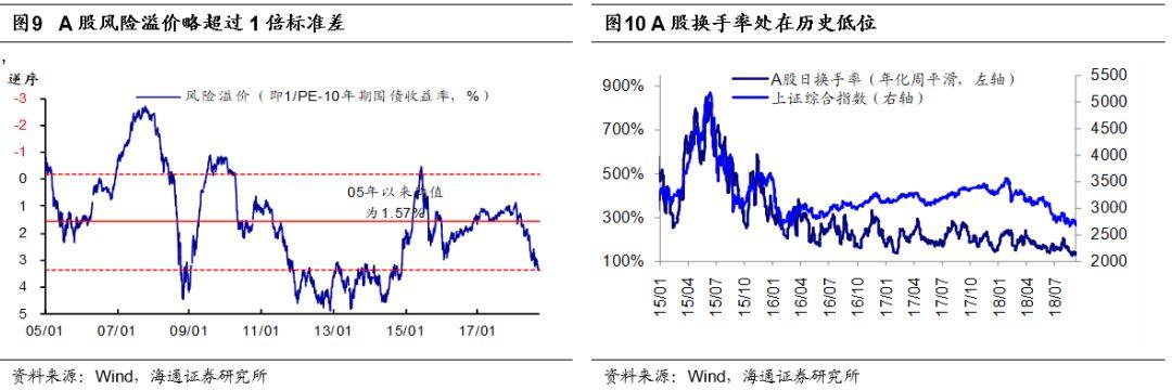 海通证券:短期积极信号微现 中期磨底大格局不变