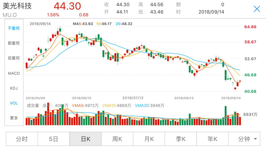 全球股市:蔚来汽车被空头盯上 股价要打四折?