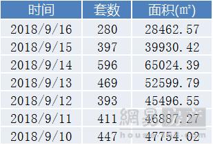 青岛楼市上周成交2993套 触底反弹环比涨19.24%
