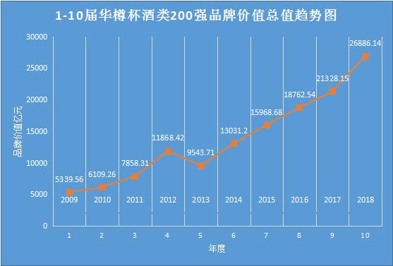 品牌价值破千亿达7家 华樽杯第10届中国酒类200强发布