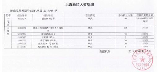 PK10官网昨晚上海彩民独揽双色球3193万 大奖明细曝光了