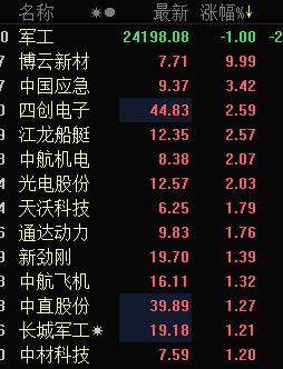 快讯:军工股拉升走强 博云新材三连板