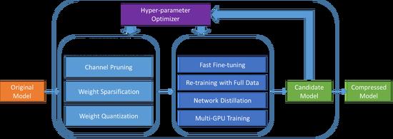 腾讯AI Lab开源自动化模型压缩框架PocketFlow  进军移动端