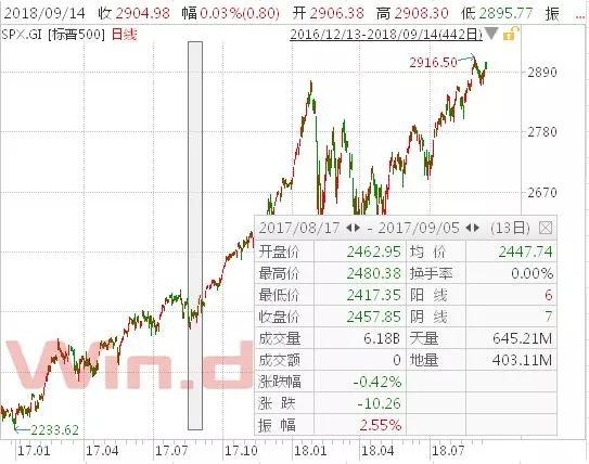 超强台风来袭 一文读懂资本市场影响
