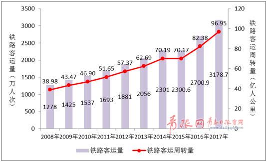 青岛海陆空交通大数据 地铁客运量超6500万人次