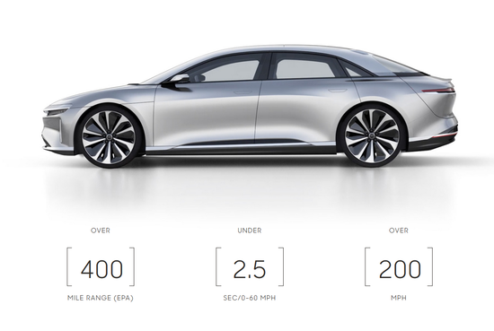 Lucid获沙特基金10亿美金投资 新车2020年推出