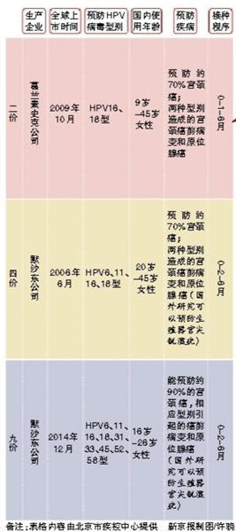 """北京九价宫颈癌疫苗""""开打""""存量紧张 目前1298元/支"""