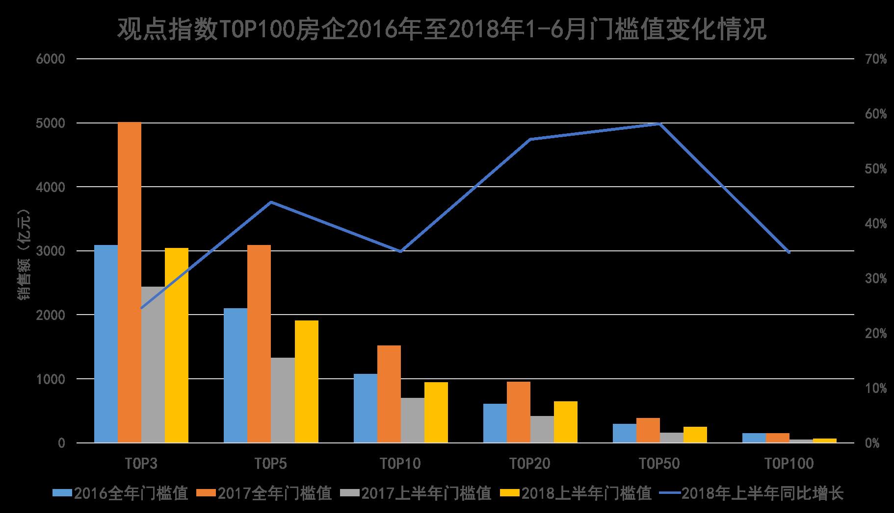 重磅发布 | 观点指数·2018中国房地产行业发展白皮书