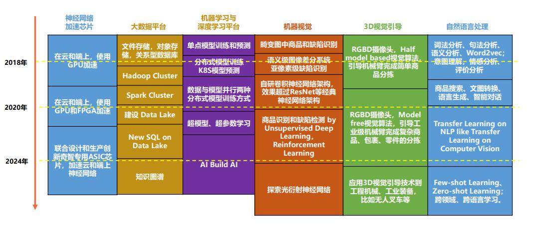 创新奇智CTO张发恩:AI+to B还是蓝海 将诞生新巨头
