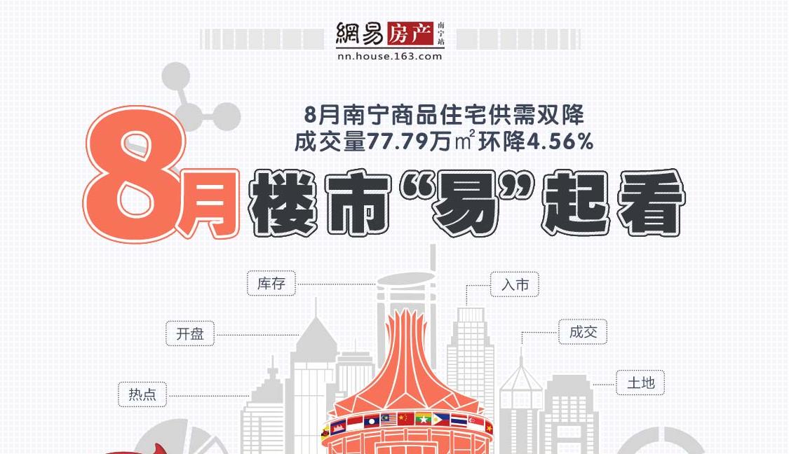 8月南宁商品住宅供需双降 成交量77.79万㎡环降4