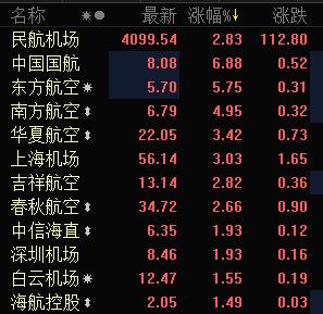 快讯:民航板块全线上扬 中国国航大涨近7%