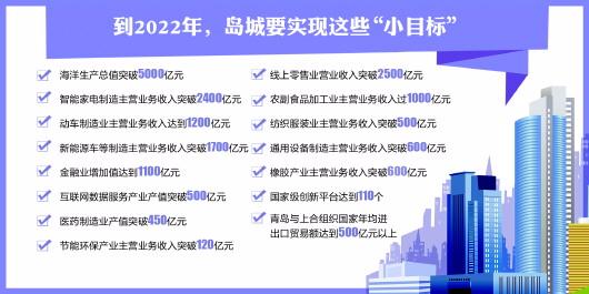 青岛发布百个重大融资项目 新兴产业占比超八成