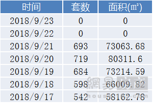 青岛楼市上周新房成交3236套 环比上涨8.12%