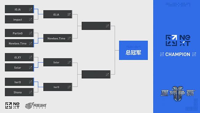 网易NEXT星际2线下赛八强战罢 iA携TIME相约半决赛
