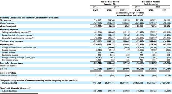 小牛电动IPO拟募资1.5亿美金 上半年净亏3.15亿元
