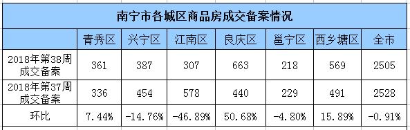 上周南宁商品房成交2505套 新增供应环涨115.6%