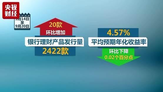 理财市场凉凉?理财产品收益率创近一年新低