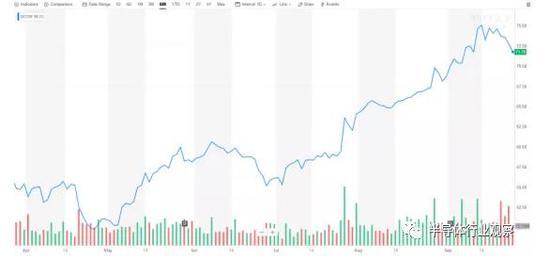 收购NXP失败后股价反大涨?高通也许靠的是这个!
