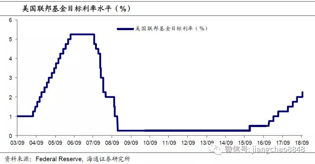 海通证券姜超:美联储再度加息 新兴市场再度承压