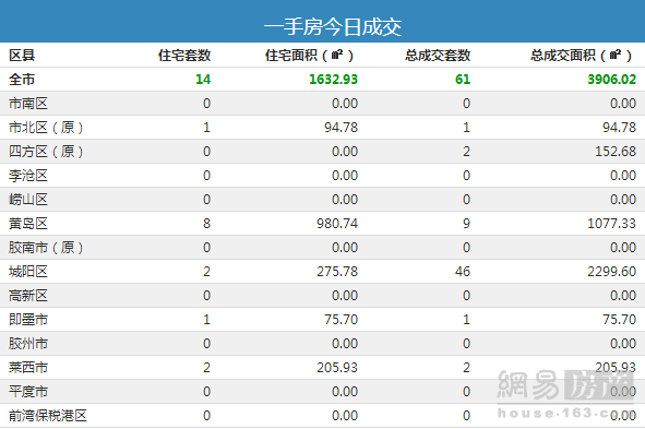 9月27日青岛市新房成交61套