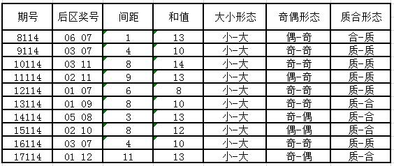 独家-大乐透第18114期历史同期号码走势分析