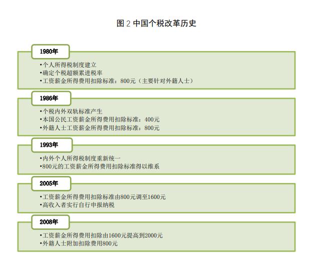 杨望:个税改革红利的国际视角