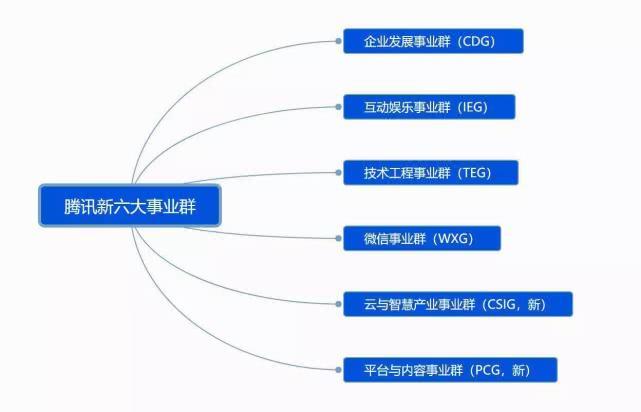 腾讯构架大调整 七大事业群调整为六大事业群