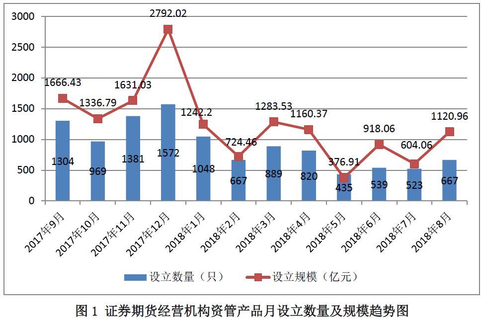 中基协:券商资管等产品规模8月降低5000亿